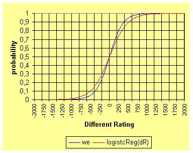 Matchmaking rating calculator dota 2